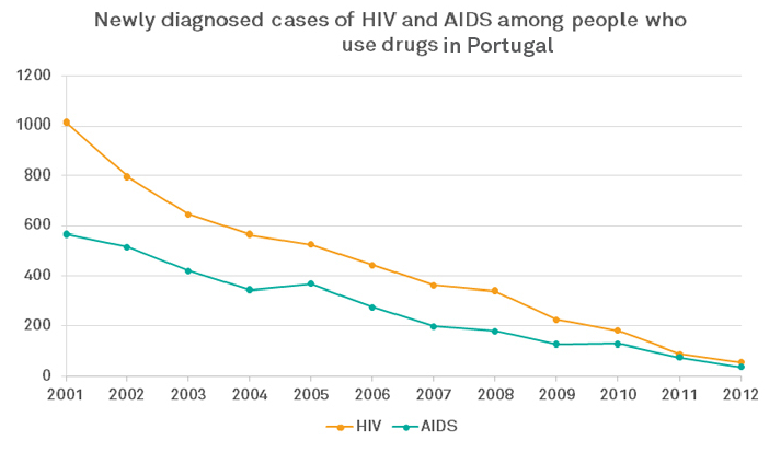This chart shows what happened to HIV infections.