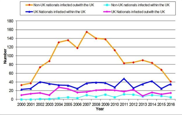 HIV rates among heterosexual people in Scotland