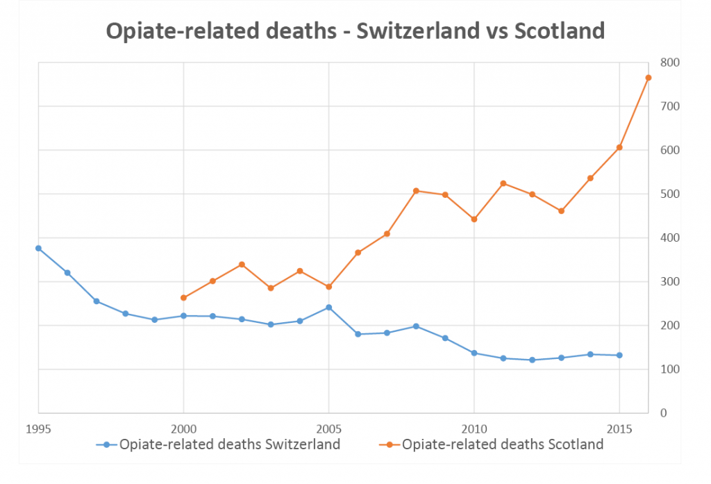 This chart shows what has happened to drug deaths in Switzerland (pop. 10.3 million), compared with Scotland (pop. 5.3 million).