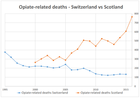 Opiate related deaths chart